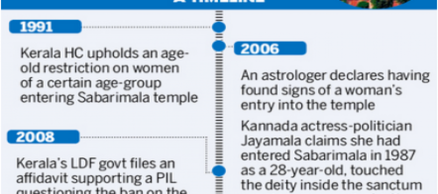 Women of all ages can enter into Sabarimala temple