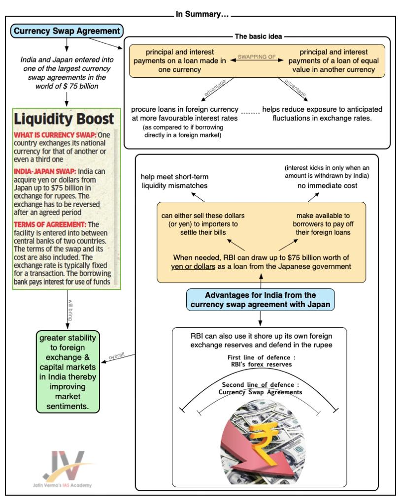 Currency Swap Agreement - Understanding the basics - Jatin Verma
