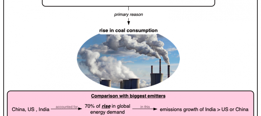 India's Carbon Dioxide Emissions Up By 5%