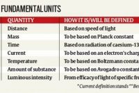 India adopted new definition of kilogram