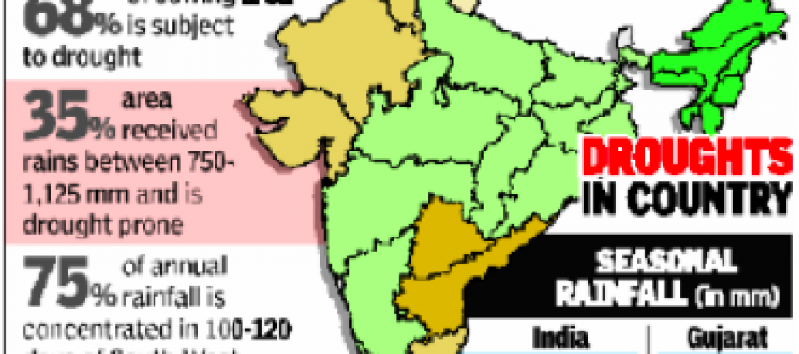 Drought Management In India